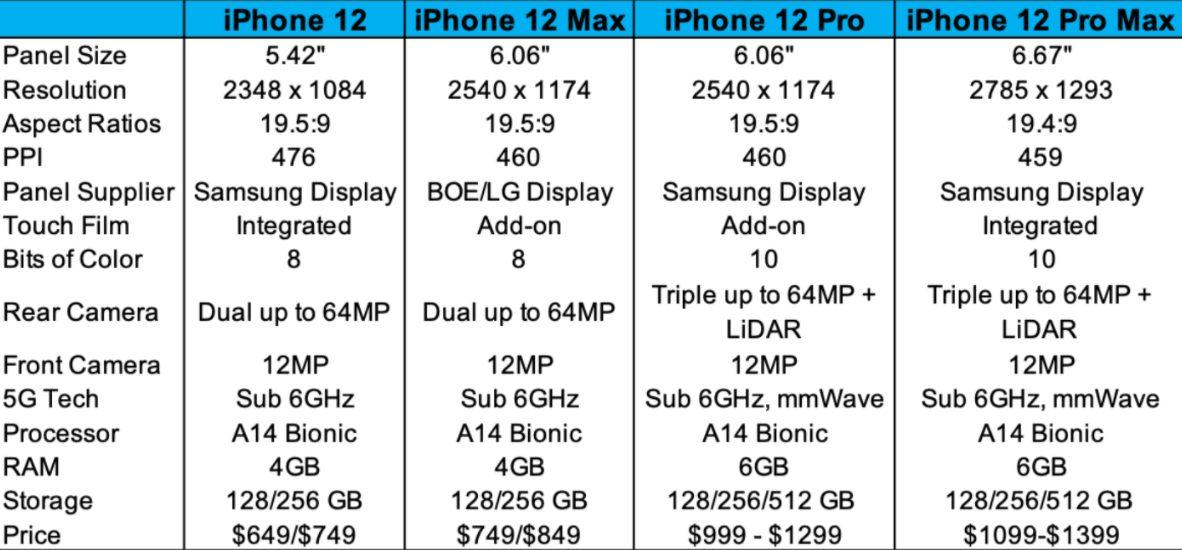 iphone 12 Erscheinungsdatum wird noch bekannt gegeben!